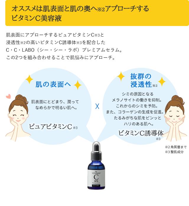 糸状オススメは肌表面と肌の奥へアプローチするビタミンC美容液